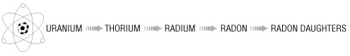 Production of radon